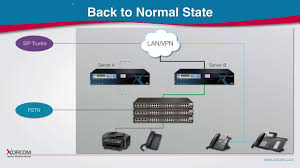 High Availability IP PBX Phone System - CompletePBX TwinStar, VoIP ...