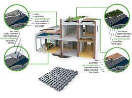 Aislamiento Termico Techos Sin Obra Finest Aislacin Con Espuma De
