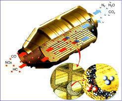 fonctionnement et rôle du catalyseur pot catalytique comment