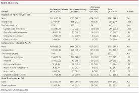 Previous Cesarean Delivery and Surgical plications After Later