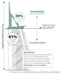 100 Burj Al Arab Plans 21 Fresh Floor Plan