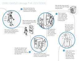 100 What Is Zen Design The Door Ritual Lab