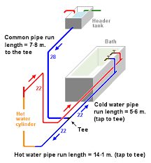And Cold Water Pipes Photo by Domestic Water Supply Exle