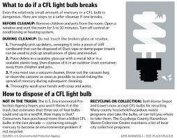 cfl bulbs the u s epa guidelines and the debate mercury