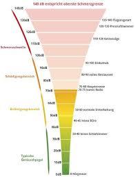 dezibel tabelle skala messwerttechnik de