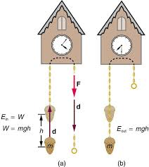 A The Weight Attached To Cuckoo Clock Is Raised By Height H