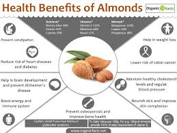 Soaking Pumpkin Seeds In Water by 13 Surprising Benefits Of Almonds Nutrition Organic Facts