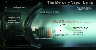 the mercury vapor l how it works history