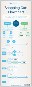 Shopping Cart Flowchart: Choose The Right ECommerce Software For ... Diagnosing A Wp Ecommerce Error On Godaddy Hosting With Php Apc Foundation Shopping Cart Jeezy Hosted Thanksgiving Food Giveaway Which Hosted For Uk Sellers Shopify Bigcommerce Or Australias Leading Software Online Store Solution National Products Technibilt 6242 Fatwcom Web Hosting Website Stock Photo Royalty Free Image The Best Selfhosted Ecommerce Platforms Review Magento Ecommerce Platforms L K Consult Stores And Shops Sacramento Web Design Most Important Features Radical Hub