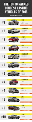 What Are The Highest Mileage Vehicles On The Road Today? | National ... Cooper Discover At3 Tanked My Fuel Mileage 42018 Silverado How To Buy The Best Pickup Truck Roadshow Epas 545 Mpg Standard For 2025 Not Feasible Due To High Demand Dieseltrucksautos Chicago Tribune Most Fuel Efficient Trucks Top 10 Best Gas Mileage Truck Of 2012 25 Cars Under 500 Gear Patrol Low 8th Gen 1987 Ford F150 Xlt Lariat Used Diesel And Cars Power Magazine Fullsize Pickup From 2014 Carfax Topping Mpg Former Trucker Year Blends Driving Strategy 2017 Chevrolet Economy Review Car Driver Gmc Slap Hood Scoops On Heavy Duty Trucks