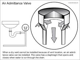 Kitchen Sink Drain Pipe Diagram by Plumbing Vent Under Kitchen Sink Internachi Inspection Forum