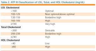 hdl cholesterol range normal ncep atp iii cholesterol guidelines cholesterol 2 0 scymed