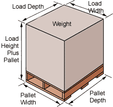 What Size Is The Pallet Determine Depth And Width Of Your Most Pallets Used Today Are Standard GMA