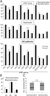 Herpes Viral Shedding Frequency by Host Genetic Factors In Susceptibility To Herpes Simplex Type 1