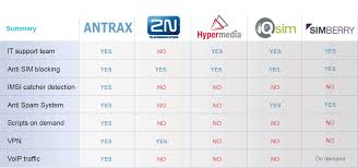 ANTRAX GSM Gateway Is Your Best Choice - En.ANTRAX Phonecom Pricing Features Reviews Comparison Of Alternatives 8x8 Virtual Office 15 Best Voip Providers For Business Provider Guide 2017 Solarwinds Vs Sevone Network Performance Monitors Compared Phone Systems Yealink Class Ip Telephone Services Gbaloutlook Ip Matrix Session Jayco Wiring Diagram How Much Cat5 Cat5e Cat6 Cables Telecom Call Flow Redesign Detailed Good And Bad Webex Gotomeeting A Conferencing Software Whats The Difference Between Pstn Why Should I Care