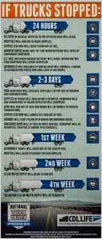 How Much Does A Truck Driver Make A Week - Best Image Truck ... How Much Do Cross Country Truck Drivers Make Best Image By State Infographics Archives Billy Bobs Repair Tire Much Money Do Truck Drivers Make Driver Success Pay Tmc Transportation 7 Tips For Surving The Relationship Hardships In A Trucking Career Tow Average Salary 2018 Uber Vs Lyft Which Is Better For Riders And Women Equal Roadmaster School