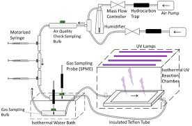 Gas Lamp Des Moines Capacity by Atmosphere Free Full Text Mitigation Of Livestock Odors Using