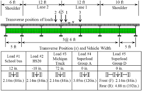 100 Truck Axle Weight Limits Effect Of Local Damage Caused By Overweight S On The
