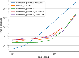 python numpy cartesian product of x and y array points into