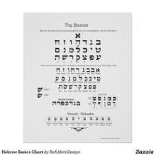 Hebrew Letter Vowel Chart Poster