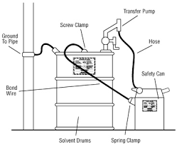 Flammable Cabinets Grounding Requirements by How Do I Work Safely With Flammable And Combustible Liquids