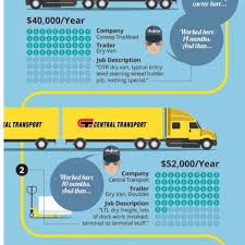 How-To: Cdl School To $70,000 Truck Driving Job In 2 Years With ... Otr Driver Job Description And Should Truck Drivers Take 970 Kvwm Am Congress Mulls Lowering Age Quirement For Truck Drivers Ovtheroad Flatbed Driving Jobs At Btc 68 Mph Fleet Over The Road Stibera Rumes Otr Driver Job Description In Now Hiring Cdla Otr Company Tr Sunstate Carriers Chiefland Fl Advantages Of Becoming A Flatbed Trucking Jobs Trucking Amateur Trucker Freight Truth About Salary Or How Much Can You Make Per Dotline Transportation Thanksgiving From Farm To Table