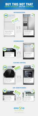 INFOGRAPHIC: Enervee Helps You Find The Greenest Home Appliances ... Home Appliance Microchip Technology Inc Background On Appliances Theme Royalty Free Cliparts Vectors Infographic Enervee Helps You Find The Greenest Appliance Concept Design Photo Style The Meat Mincer Product For Sunmile Set Flat Design Icons Of With Long Stock Vector Blue Motone Illustration Compact Kitchen 1248 Best Images On Pinterest And Bosch Guide Android Apps Google Play Chinese Electronics Giant Wants To Let Household Mine Remodeling 101 8 Sources Highend Used