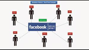 Java Decorator Pattern Real World Example by Java Ee Mediator Design Pattern Real Time Example Facebook