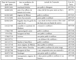 noms d ustensiles de cuisine des lots d 39 ustensiles de cuisine gagner sur minute facile