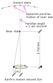 What Distance Is Needed From by Stellar Parallax Wikipedia