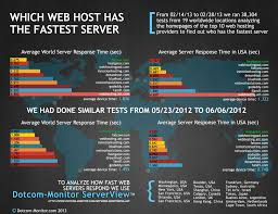 Fastest Web Host Website? Best Web Hosting Companies Put To The Test. 5 Best Web Hosting Services For Affiliate Marketers 2017 Review 10 Best Service Provider Mytrendincom 203 Images On Pinterest Company 41 Sites Reviews Top Wordpress Bluehost Faest Website In Test Of Uk Cheap Companies Dicated Tutorial Cultivate 39 Templates Themes Free Premium Find The Providers Bwhp Uks Top 2018 Web Hosting Website Builder Wordpress Comparison