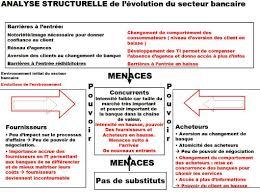 du changement dans le secteur bancaire economie numerique le blogue