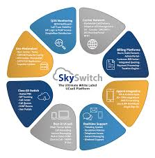 SkySwitch About | White Label Cloud Communications Cloud Call Center Solutions Redlands Ca Calcomm Systems Mdl Predictive Dialing Channelagent License Voip Hosted Pbx Pabx South Africa Euphoria Telecom Products Callcenter Tele Sale 261018flyingvoice Atnted Smau Milan 2016 In Italy List Manufacturers Of Voip Phone Buy For Call Center Uscodec Top 10 Most Used Centers Tenfold 4ports Asterisk Analog Pcie Gsm Card For Centervoip Dialpad Corded Headset Telephone Work Magic Jack Ozeki Centre Client With Crm Functionality