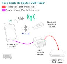 Food Truck Hardware Setups - TouchBistro Mobile Food Trucks Arcadia Ca Truck Wikipedia Piaggio Catering Van Selling Sea Food In The Streets Of Florence How To Start A Business Florida Bizfluent Faqs Party Truck Game Centerparty Center Starting Youtube Much Does Cost Open For Plan Headed City Council Keizertimes Illt Snack For Sale Fast In China Public Service Cattaraugus County Hdware Setups Touchbistro