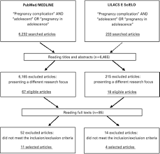 plications in adolescent pregnancy systematic review of the