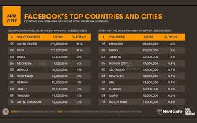 Dhaka Ranked Second In Number Of Active Facebook Users