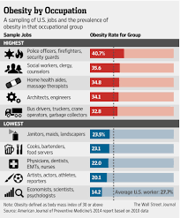 The Risk Of The Road: Why Truck Drivers Struggle With Obesity ... Getting Freight Back On Track Mckinsey Company Progressive Truck Driving School Chicago Cdl Traing State Highway Infrastructure And The Trucking Industry Nexttruck Utah Association Utahs Voice In Americas Foodtruck Industry Is Growing Rapidly Despite Study Safety Health Top Concerns Transportation Top Concerns Facing Today Blog Television 416 Pages Trucker Infographic Information Interesting Press Aria Logistics United States Wikipedia Firms Worried Electronic Logging Device Could Hurt