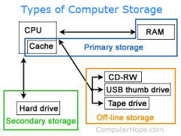 What Is A Secondary Storage Device