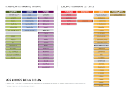 Los Libros De La Biblia Books Of The Bible Spanish Version
