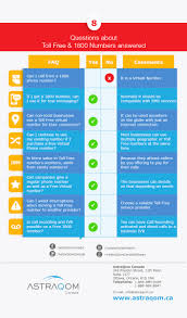 Frequently Asked Questions About Toll Free Numbers | AstraQom Cote ... Services Intertional Callback Voip Service Providers Toll Free Telecom Cambodia Co Ltd Voice Over Ip Solution For Busines Of Any Size Vuvoipcom Gateway Solution Inbound Calling Avoxi Provider Business Make Money As Reseller By Offering Numbers Top 5 Android Apps Making Phone Calls How Does A Number Work Infographic Mix Networks Why Agents Should Use Real Estate
