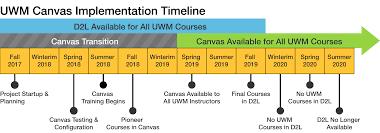 uwm d2l help desk timeline png