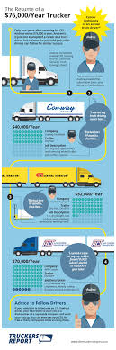 How-to: CDL School To $70,000 Truck Driving Job | Visual.ly Inexperienced Truck Driving Jobs Roehljobs Uber Driver Job Description Resume Awesome Colorful Drivers Youtube School Gezginturknet Howto Cdl To 700 In 2 Years Entry Level No Experience With Local Dump Entrylevel Cdla Paid Traing Guaranteed Student Vs Experienced Trainers Cdl Best Of Sample For New Free Functional Schools Near Charlotte Nc