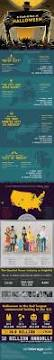 Country Of Origination Of Halloween by Do You Know Everything About Halloween Infographic Hallows Eve
