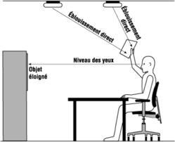 lumiere bureau comment positionner sa le de bureau
