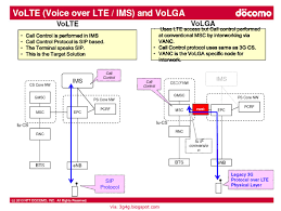 The 3G4G Blog: VoLGA Infonetics 2013 Shaping Up To Be Banner Year For Ims Carrier R505 Ltehspavoip Router User Manual Bandrich Inc Session Border Controller Nokia Networks Voice Over Lte Volte Youtube Bil4500vnoz 4glte Voip Wirelessn Vpn Broadband Vilte Volte Video Course By Telcoma Encrypted Calls Pryvate Now What Is The Difference Between 1g 2g 3g 4g And Performance Evaluation Using G711 As A Volte Ip Multimedia Subsystem Lte Telecommunication India Allows Voice An Additional Fee Or Who Is The Ultimate Winner Imagination