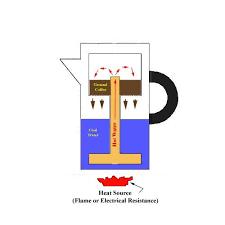 Schematic Of The Percolator