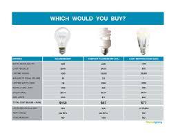light bulb comparison chart led l bulbs chart lighting