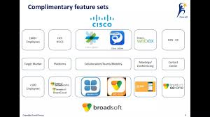 Cavell Group Webinar - The Impact Of Cisco Acquiring Broadsoft On ... List Manufacturers Of Voip Compatible Phones Buy Patton Partners Programs New Broadsoft Logo 73 In Design Ideas With 1419 Broadsoft Broadcloud Web Collaboration Demo And Overview Youtube Business Software Application Saasmax Evolution Voice Powered By Global Ucaas Leader Cnections 2015 Report Services 600 Service Broad Momentum For Post No Jitter Dashboard Help Frequently Asked Questions Voip Pbx Switch Compatibility Thinq Audiocodes One Fully Ingrated Solutions