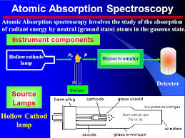 atomic spectroscopy ashraf m mahmoud associate professor ppt