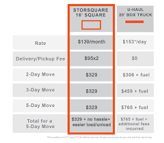 COMPARE To U-HAUL - STORsquare - Atlanta Portable Storage Containers Uhauls Ridiculous Carbon Reduction Scheme Watts Up With That Toyota U Haul Trucks Sale Vast Uhaul Ford Truckml Autostrach Compare To Uhaul Storsquare Atlanta Portable Storage Containers Truck Rental Coupons Codes 2018 Staples Coupon 73144 So Many People Moving Out Of The Bay Area Is Causing A Uhaul Truck 1977 Caterpillar 769b Haul Item C3890 Sold July 3 6x12 Utility Trailer Rental Wramp Former Detroit Kmart Become Site Rentals Effingham Mini Editorial Image Image North United 32539055 For Chicago Best Resource